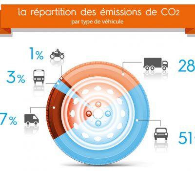 repartition CO2